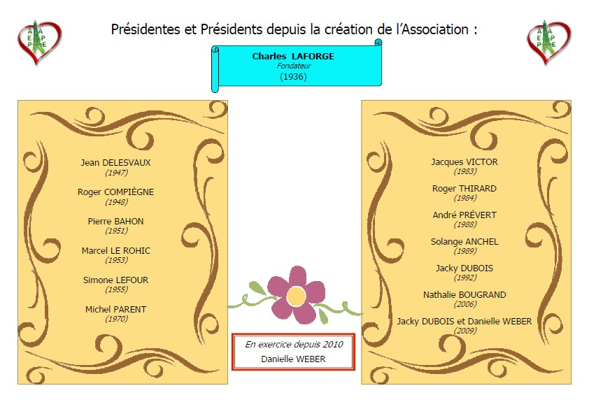 Les présidents successifs de l'association AEPAPE